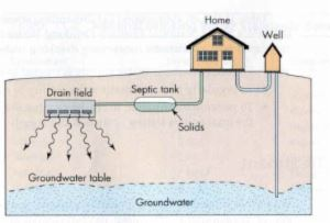 Diagram showing house, water well, septic tank, and drainage